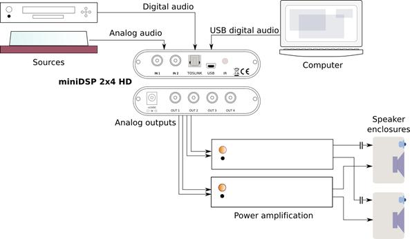 miniDSP 2x4 HD diagram