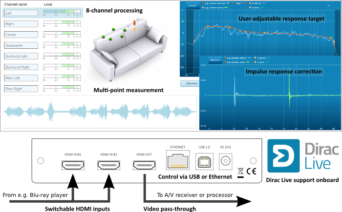 nanoAVR DL with Dirac Live - Key Features